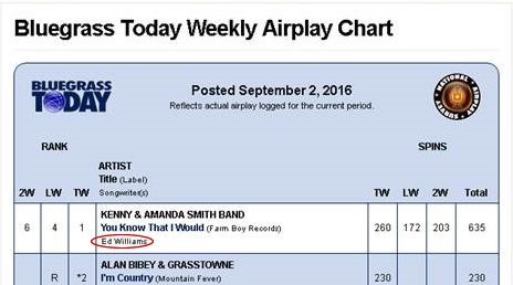 Bluegrass Today Weekly Charts